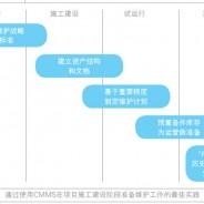 为SAP PM或其他CMMS系统开展数据准备工作