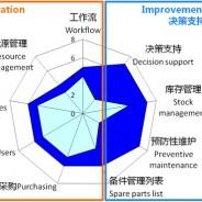 维护在中国——用高科技装备的技术人员vs.智能工厂