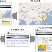 bluebee®云计算平台:页面微件(widget)功能介绍