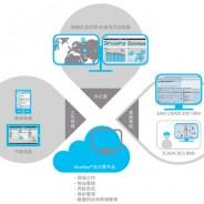 什么是bluebee®云计算平台