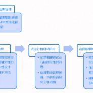 bluebee®云计算平台:BIM 与物业管理系统的集成