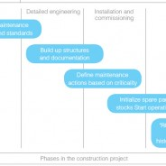Data preparation for SAP PM (and other CMMS)