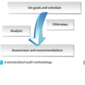 The maintenance assessment: a stepping stone for improvement
